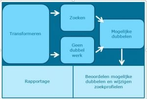 weergave van Data Science workflow