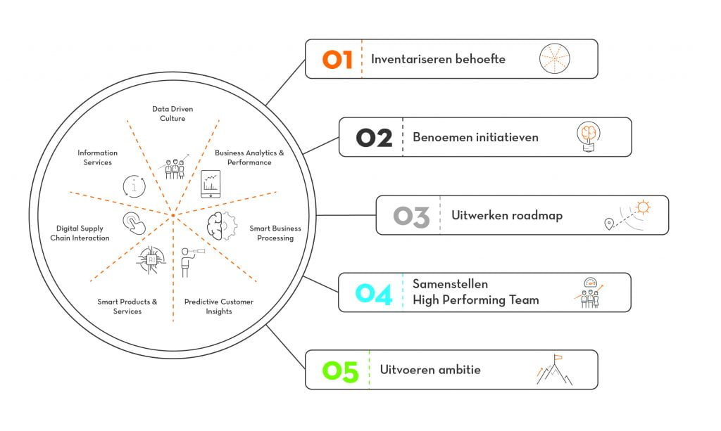 Data journey intelligente datagedreven organisaties